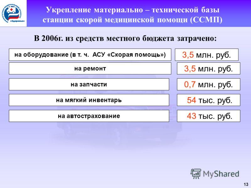 13 Укрепление материально – технической базы станции скорой медицинской помощи (ССМП) В 2006г. из средств местного бюджета затрачено: на оборудование (в т. ч. АСУ «Скорая помощь») 3,5 млн. руб. на ремонт 3,5 млн. руб. на запчасти 0,7 млн. руб. на мяг