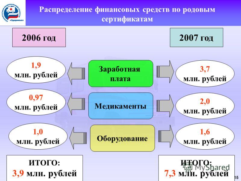 15 Распределение финансовых средств по родовым сертификатам 2006 год2007 год Заработная плата Медикаменты Оборудование 1,9 млн. рублей 0,97 млн. рублей 1,0 млн. рублей 3,7 млн. рублей 2,0 млн. рублей 1,6 млн. рублей ИТОГО: 3,9 млн. рублей ИТОГО: 7,3