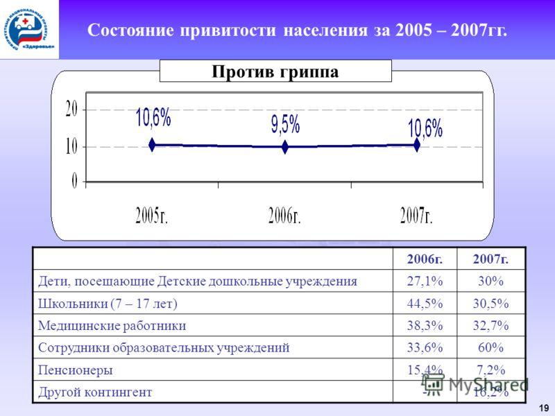 19 Состояние привитости населения за 2005 – 2007гг. 2006г.2007г. Дети, посещающие Детские дошкольные учреждения27,1%30% Школьники (7 – 17 лет)44,5%30,5% Медицинские работники38,3%32,7% Сотрудники образовательных учреждений33,6%60% Пенсионеры15,4%7,2%