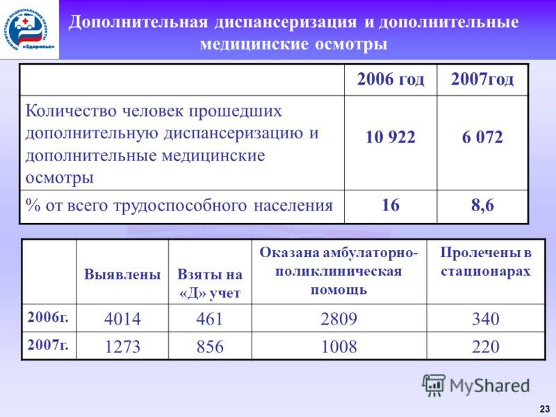23 Дополнительная диспансеризация и дополнительные медицинские осмотры 2006 год2007год Количество человек прошедших дополнительную диспансеризацию и дополнительные медицинские осмотры 10 9226 072 % от всего трудоспособного населения168,6 ВыявленыВзят