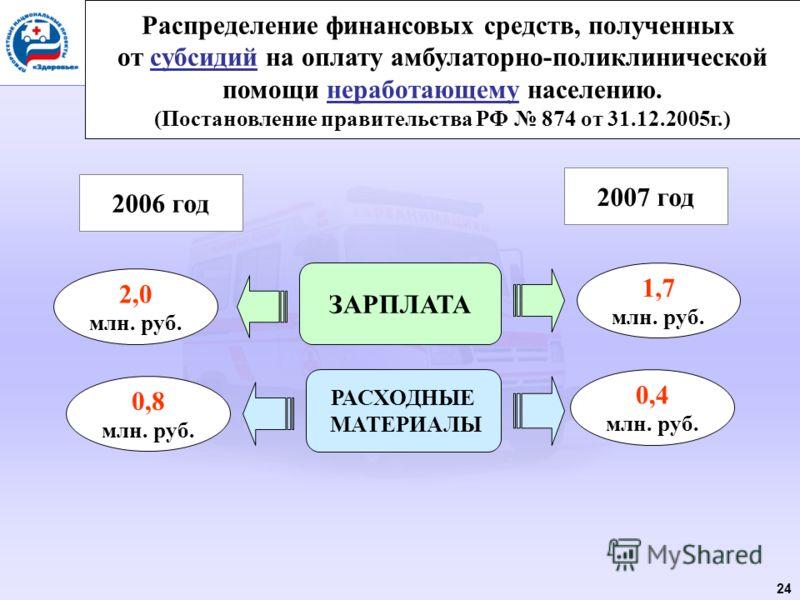 24 Распределение финансовых средств, полученных от субсидий на оплату амбулаторно-поликлинической помощи неработающему населению. (Постановление правительства РФ 874 от 31.12.2005г.) 2006 год 2007 год ЗАРПЛАТА РАСХОДНЫЕ МАТЕРИАЛЫ 2,0 млн. руб. 0,8 мл
