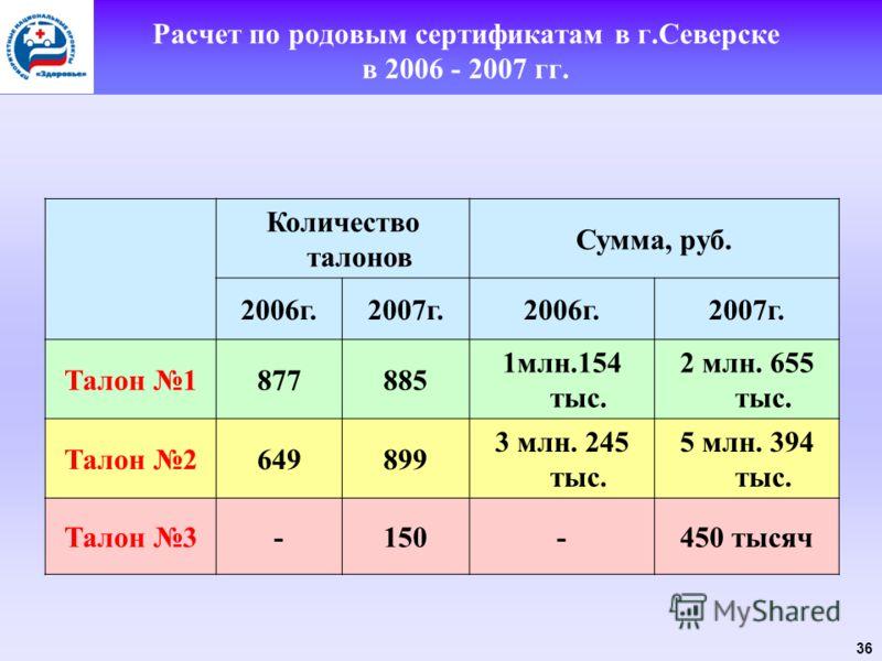 36 Расчет по родовым сертификатам в г.Северске в 2006 - 2007 гг. Количество талонов Сумма, руб. 2006г.2007г.2006г.2007г. Талон 1877885 1млн.154 тыс. 2 млн. 655 тыс. Талон 2649899 3 млн. 245 тыс. 5 млн. 394 тыс. Талон 3-150-450 тысяч