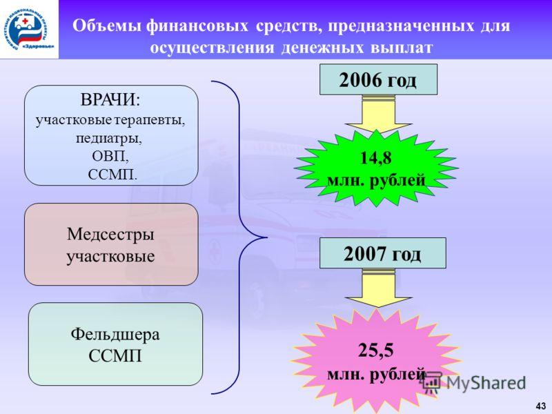 43 Объемы финансовых средств, предназначенных для осуществления денежных выплат ВРАЧИ: участковые терапевты, педиатры, ОВП, ССМП. Медсестры участковые Фельдшера ССМП 2006 год 2007 год 14,8 млн. рублей 25,5 млн. рублей