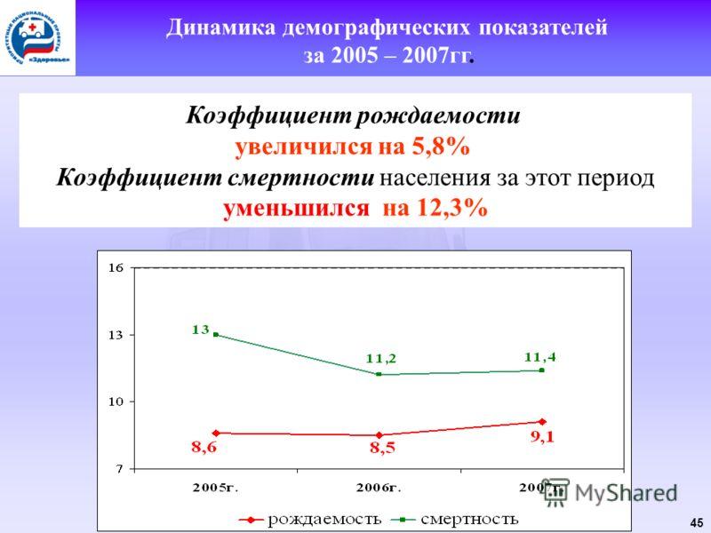 45 Коэффициент рождаемости увеличился на 5,8% Коэффициент смертности населения за этот период уменьшился на 12,3% Динамика демографических показателей за 2005 – 2007гг.