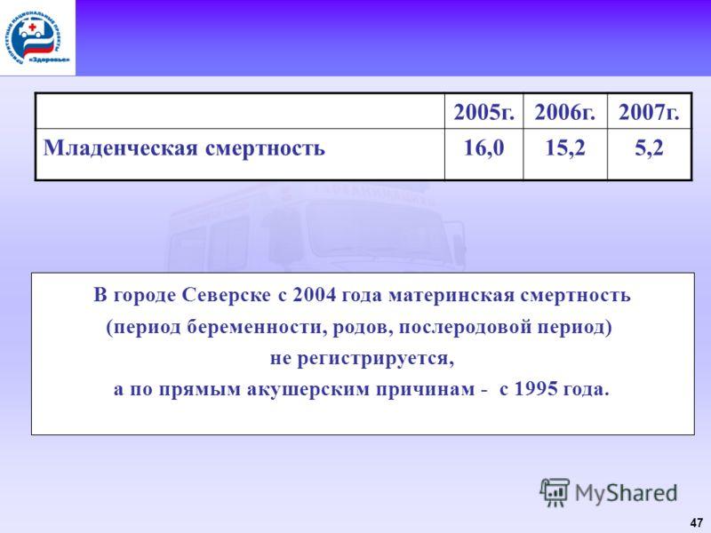 47 2005г.2006г.2007г. Младенческая смертность16,015,25,2 В городе Северске с 2004 года материнская смертность (период беременности, родов, послеродовой период) не регистрируется, а по прямым акушерским причинам - с 1995 года.