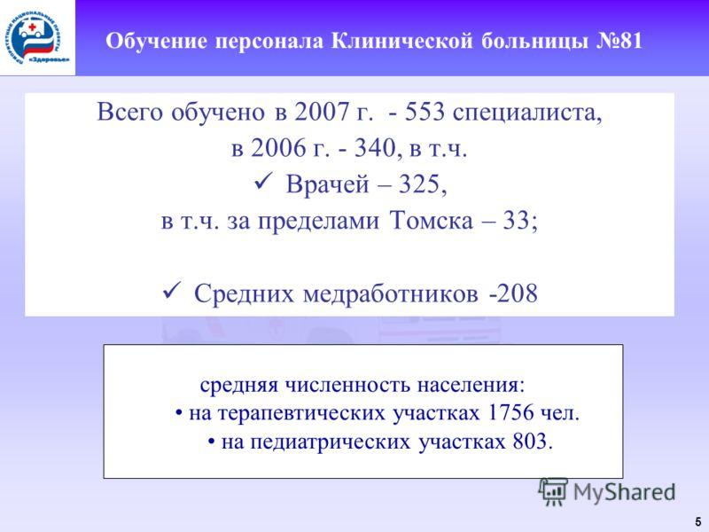 5 Обучение персонала Клинической больницы 81 Всего обучено в 2007 г. - 553 специалиста, в 2006 г. - 340, в т.ч. Врачей – 325, в т.ч. за пределами Томска – 33; Средних медработников -208 средняя численность населения: на терапевтических участках 1756