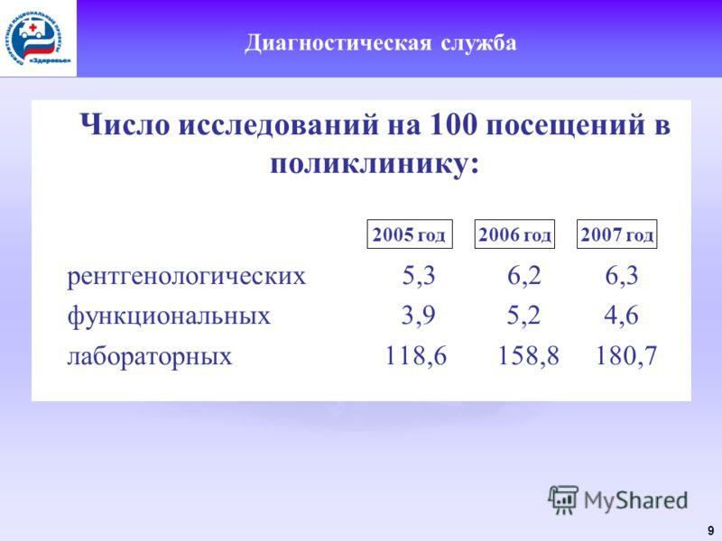 9 Диагностическая служба Число исследований на 100 посещений в поликлинику: рентгенологических 5,3 6,2 6,3 функциональных 3,9 5,2 4,6 лабораторных 118,6 158,8 180,7 2005 год2006 год2007 год