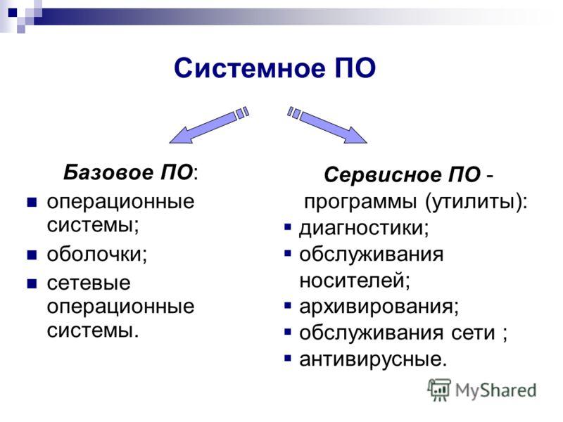 Базовое ПО: операционные системы; оболочки; сетевые операционные системы. Сервисное ПО - программы (утилиты): диагностики; обслуживания носителей; архивирования; обслуживания сети ; антивирусные. Системное ПО