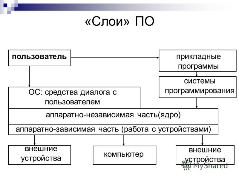 «Слои» ПО пользователь прикладные программы системы программирования аппаратно-независимая часть(ядро) аппаратно-зависимая часть (работа с устройствами) ОС: средства диалога с пользователем внешние устройства компьютер внешние устройства