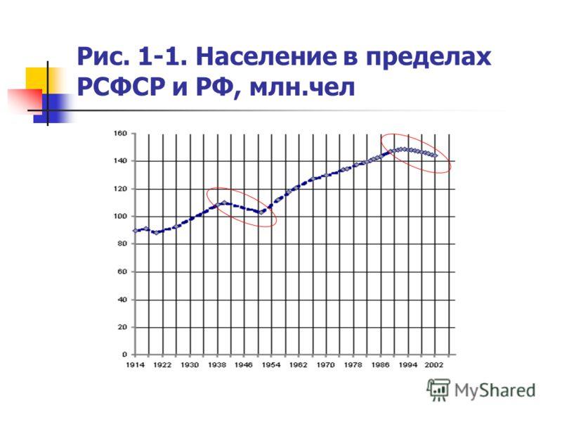 Рис. 1-1. Население в пределах РСФСР и РФ, млн.чел