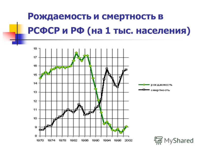 Рождаемость и смертность в РСФСР и РФ (на 1 тыс. населения)