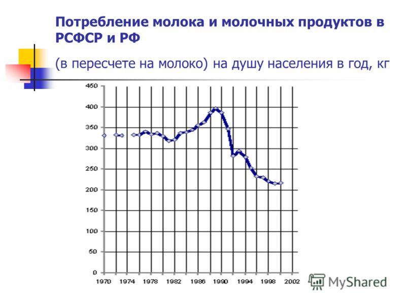 Потребление молока и молочных продуктов в РСФСР и РФ (в пересчете на молоко) на душу населения в год, кг
