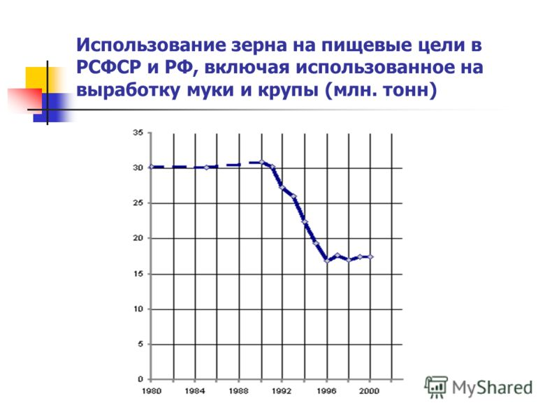 Использование зерна на пищевые цели в РСФСР и РФ, включая использованное на выработку муки и крупы (млн. тонн)