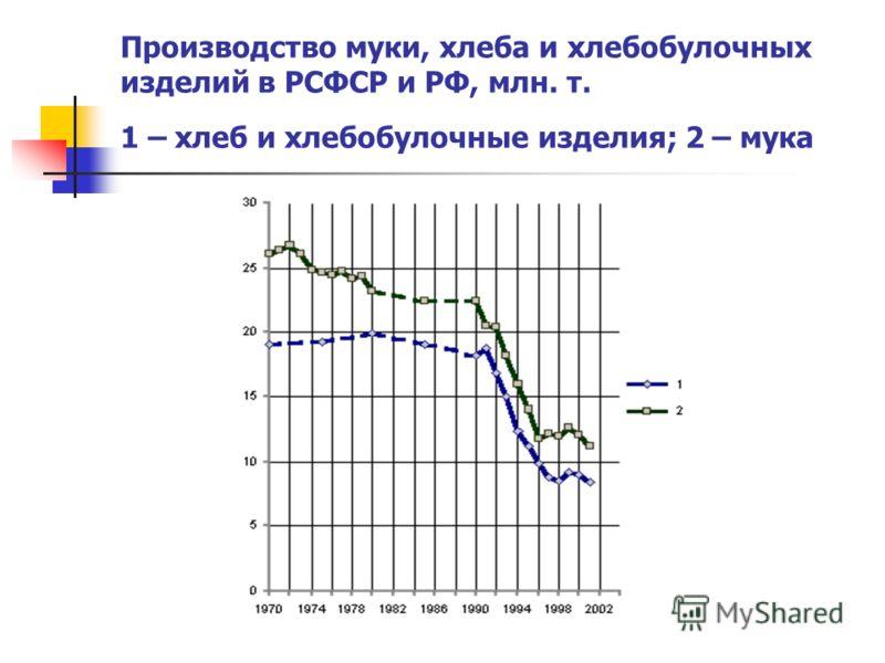 Производство муки, хлеба и хлебобулочных изделий в РСФСР и РФ, млн. т. 1 – хлеб и хлебобулочные изделия; 2 – мука