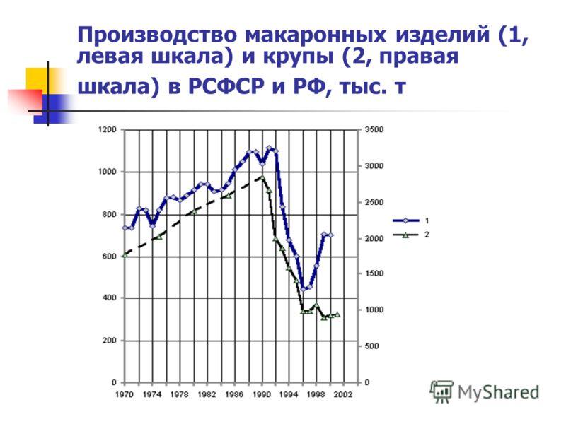 Производство макаронных изделий (1, левая шкала) и крупы (2, правая шкала) в РСФСР и РФ, тыс. т