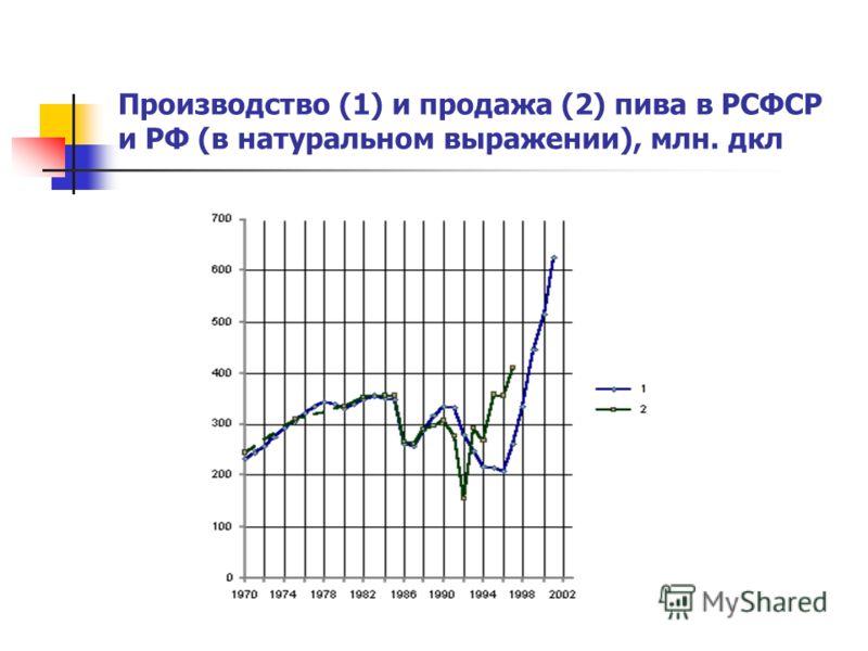 Производство (1) и продажа (2) пива в РСФСР и РФ (в натуральном выражении), млн. дкл