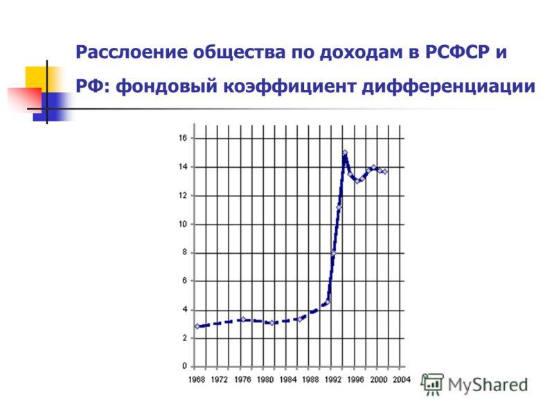 Расслоение общества по доходам в РСФСР и РФ: фондовый коэффициент дифференциации