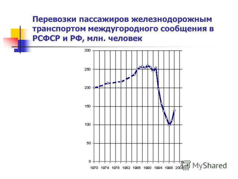 Перевозки пассажиров железнодорожным транспортом междугородного сообщения в РСФСР и РФ, млн. человек