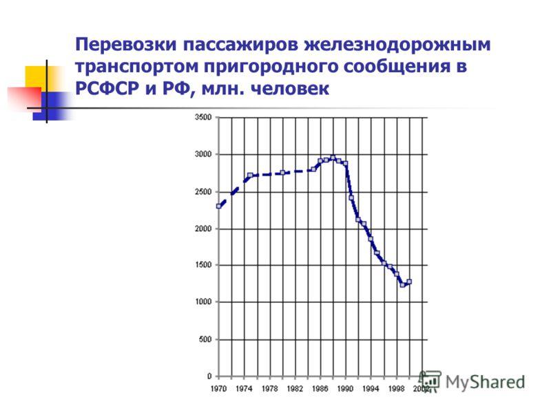 Перевозки пассажиров железнодорожным транспортом пригородного сообщения в РСФСР и РФ, млн. человек