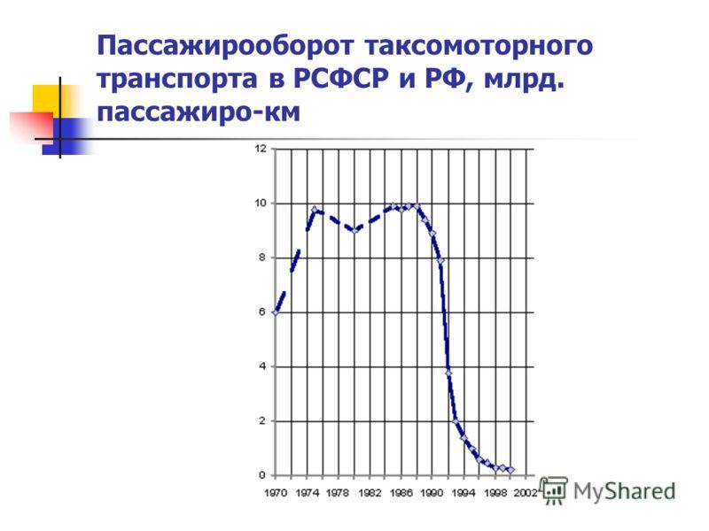 Пассажирооборот таксомоторного транспорта в РСФСР и РФ, млрд. пассажиро-км
