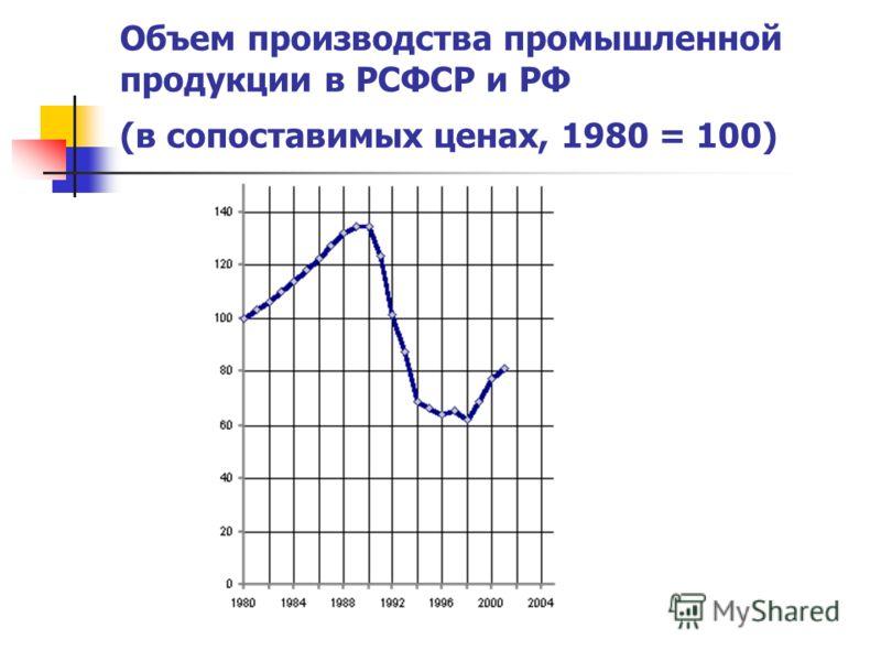 Объем производства промышленной продукции в РСФСР и РФ (в сопоставимых ценах, 1980 = 100)