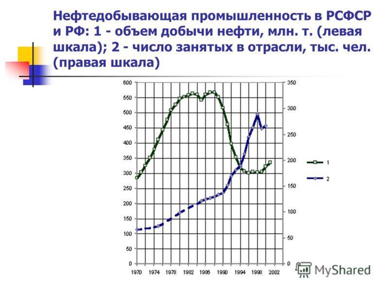 Нефтедобывающая промышленность в РСФСР и РФ: 1 - объем добычи нефти, млн. т. (левая шкала); 2 - число занятых в отрасли, тыс. чел. (правая шкала)