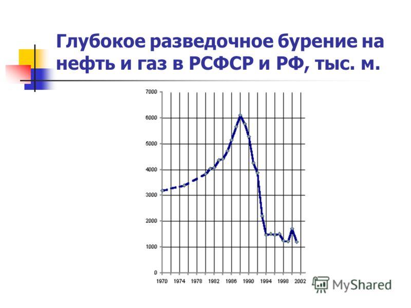 Глубокое разведочное бурение на нефть и газ в РСФСР и РФ, тыс. м.