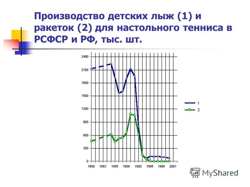 Производство детских лыж (1) и ракеток (2) для настольного тенниса в РСФСР и РФ, тыс. шт.