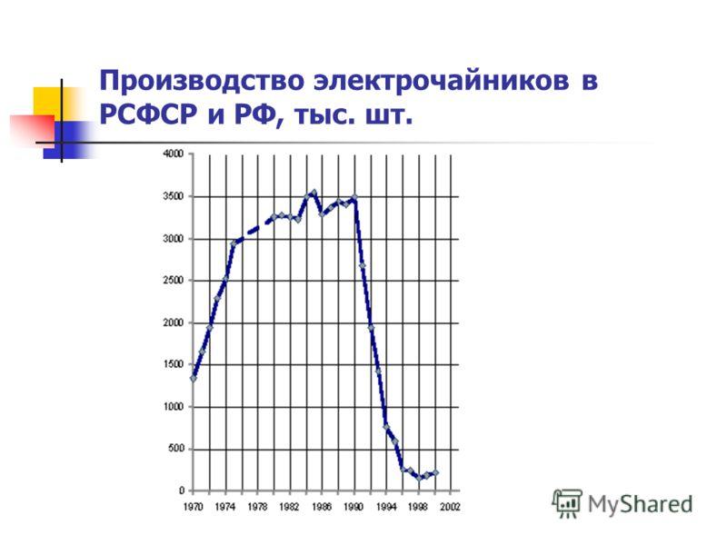 Производство электрочайников в РСФСР и РФ, тыс. шт.