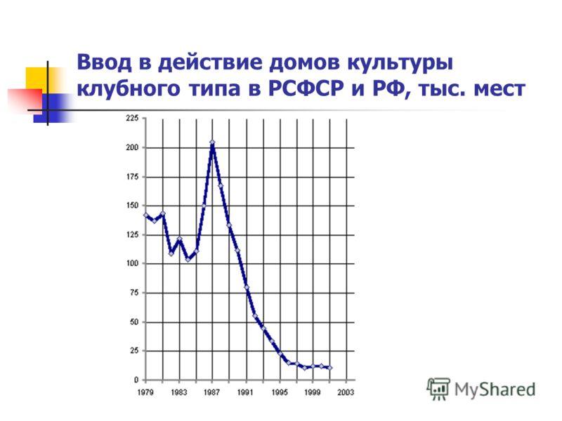 Ввод в действие домов культуры клубного типа в РСФСР и РФ, тыс. мест