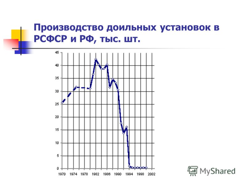 Производство доильных установок в РСФСР и РФ, тыс. шт.