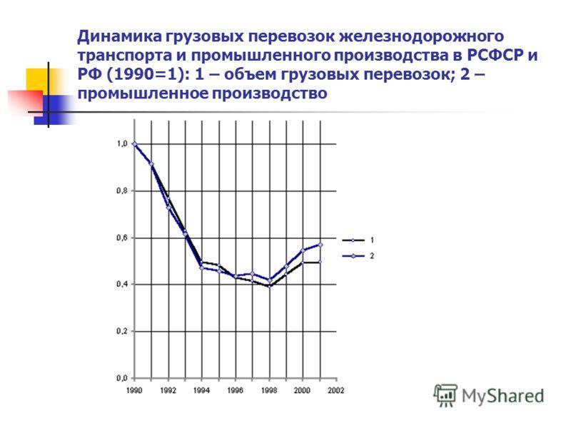 Динамика грузовых перевозок железнодорожного транспорта и промышленного производства в РСФСР и РФ (1990=1): 1 – объем грузовых перевозок; 2 – промышленное производство
