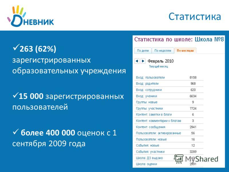 Статистика 263 (62%) зарегистрированных образовательных учреждения 15 000 зарегистрированных пользователей более 400 000 оценок с 1 сентября 2009 года