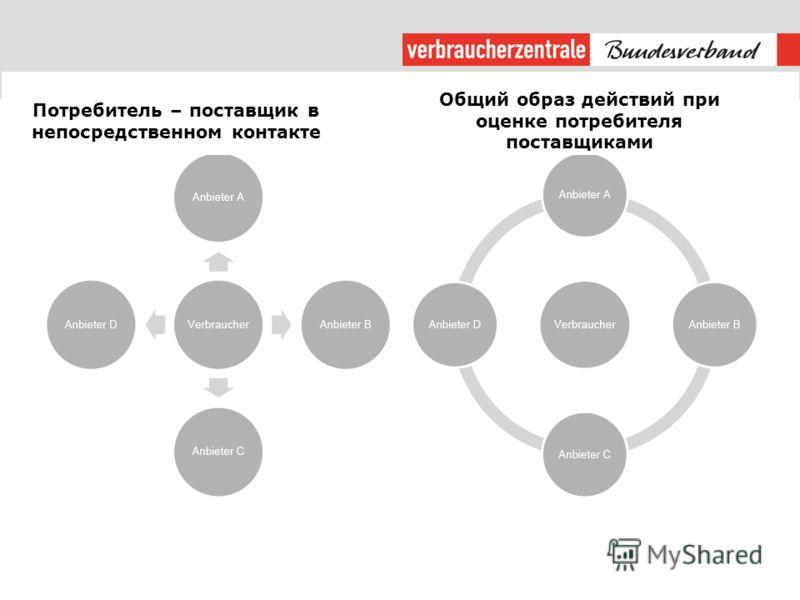 Потребитель – поставщик в непосредственном контакте Общий образ действий при оценке потребителя поставщиками