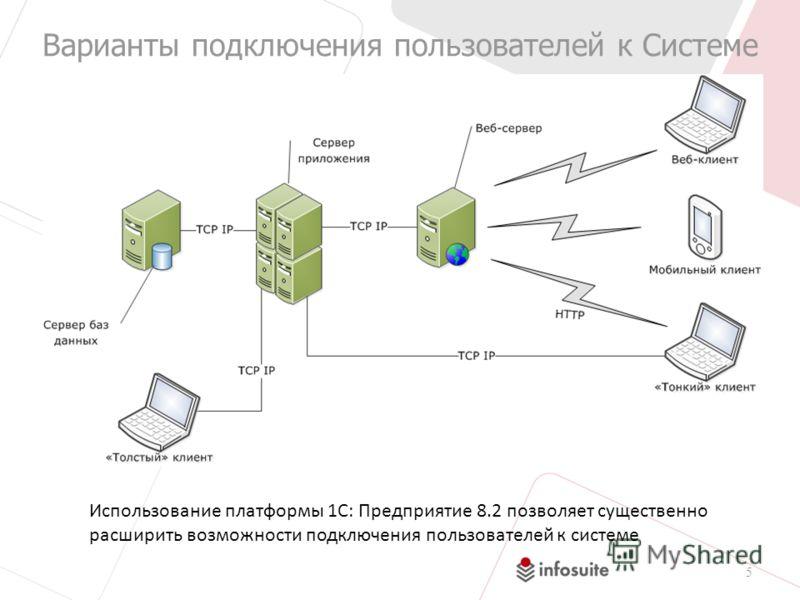 Варианты подключения пользователей к Системе 5 Использование платформы 1С: Предприятие 8.2 позволяет существенно расширить возможности подключения пользователей к системе