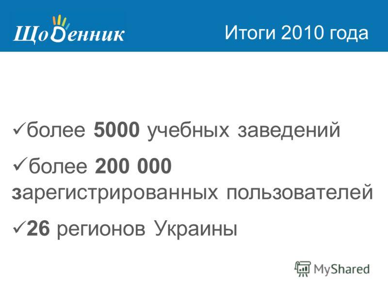 Страница администрирования Итоги 2010 года более 5000 учебных заведений более 200 000 зарегистрированных пользователей 26 регионов Украины
