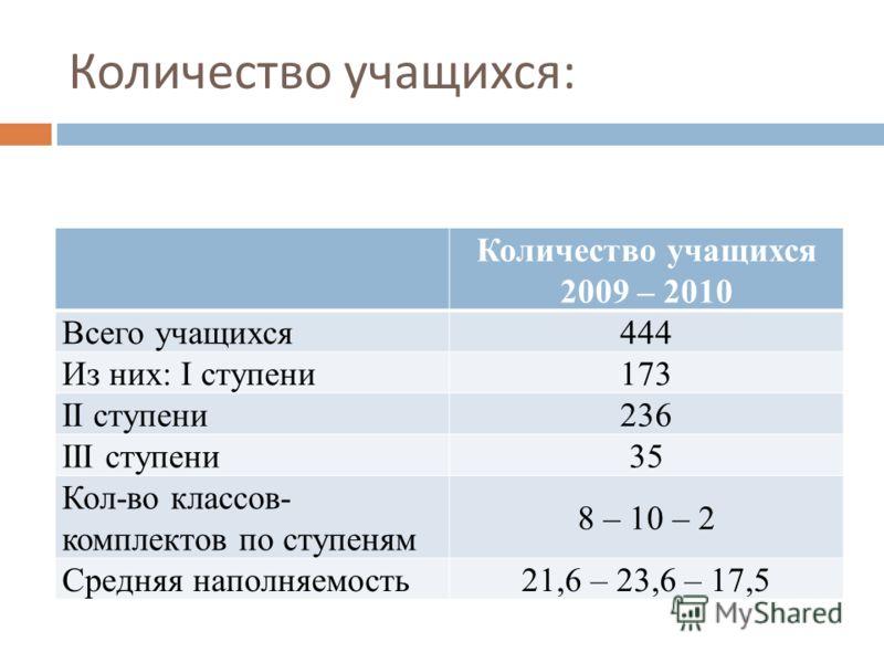 Количество учащихся : Количество учащихся 2009 – 2010 Всего учащихся 444 Из них: I ступени 173 II ступени 236 III ступени 35 Кол-во классов- комплектов по ступеням 8 – 10 – 2 Средняя наполняемость 21,6 – 23,6 – 17,5