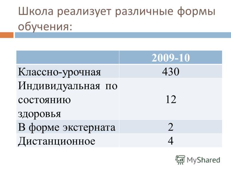 Школа реализует различные формы обучения : 2009-10 Классно-урочная 430 Индивидуальная по состоянию здоровья 12 В форме экстерната 2 Дистанционное 4