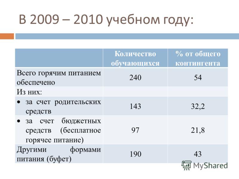 В 2009 – 2010 учебном году : Количество обучающихся % от общего контингента Всего горячим питанием обеспечено 24054 Из них: за счет родительских средств 14332,2 за счет бюджетных средств (бесплатное горячее питание) 9721,8 Другими формами питания (бу