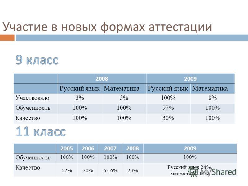 Участие в новых формах аттестации 20082009 Русский языкМатематикаРусский языкМатематика Участвовало3%5%100%8% Обученность100% 97%100% Качество100% 30%100% 20052006200720082009 Обученность 100% Качество 52%30%63,6%23% Русский язык 24%, математика 18%