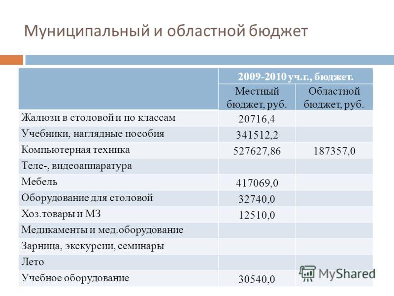 Муниципальный и областной бюджет 2009-2010 уч.г., бюджет. Местный бюджет, руб. Областной бюджет, руб. Жалюзи в столовой и по классам 20716,4 Учебники, наглядные пособия 341512,2 Компьютерная техника 527627,86187357,0 Теле-, видеоаппаратура Мебель 417