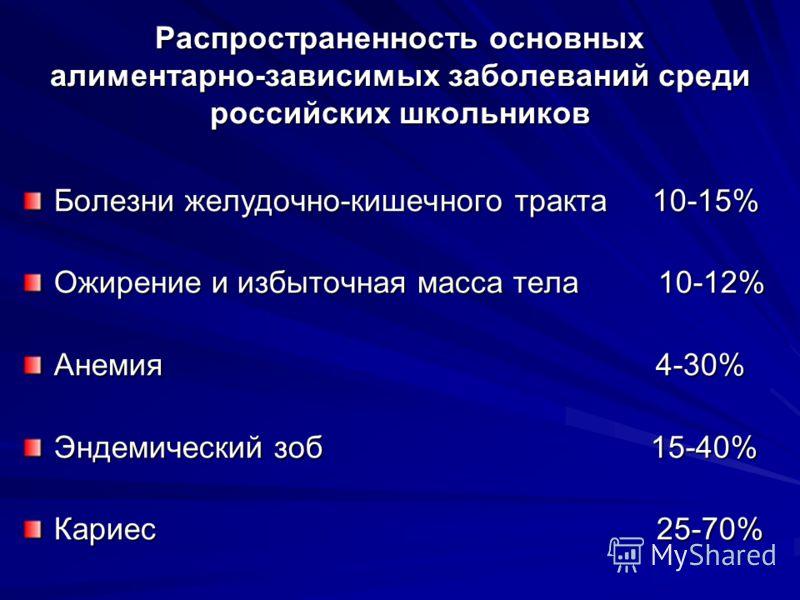 Распространенность основных алиментарно-зависимых заболеваний среди российских школьников Болезни желудочно-кишечного тракта 10-15% Ожирение и избыточная масса тела 10-12% Анемия 4-30% Эндемический зоб 15-40% Кариес 25-70%