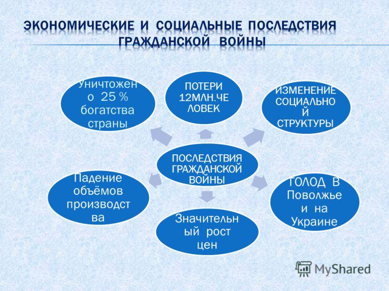ПОСЛЕДСТВИЯ ГРАЖДАНСКО Й ВОЙНЫ ПОТЕРИ 12МЛН.ЧЕ ЛОВЕК ИЗМЕНЕНИЕ СОЦИАЛЬНО Й СТРУКТУРЫ ГОЛОД В Поволжье и на Украине Значительн ый рост цен Падение объёмов производст ва Уничтожен о 25 % богатства страны