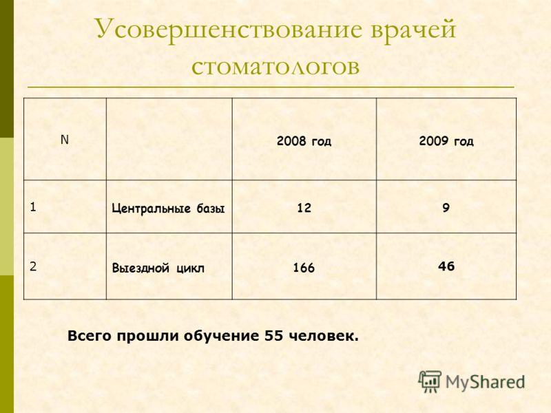 Усовершенствование врачей стоматологов N 2008 год2009 год 1 Центральные базы129 2 Выездной цикл166 46 Всего прошли обучение 55 человек.