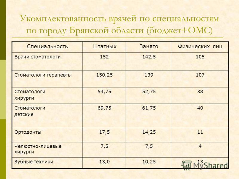 Укомплектованность врачей по специальностям по городу Брянской области (бюджет+ОМС) СпециальностьШтатныхЗанятоФизических лиц Врачи стоматологи152142,5105 Стоматологи терапевты150,25139107 Стоматологи хирурги 54,7552,7538 Стоматологи детские 69,7561,7