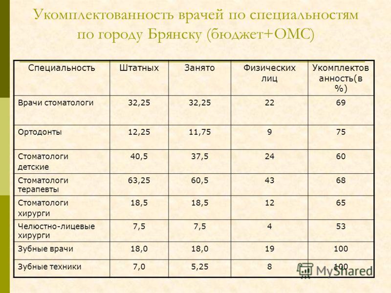 Укомплектованность врачей по специальностям по городу Брянску (бюджет+ОМС) СпециальностьШтатныхЗанятоФизических лиц Укомплектов анность(в %) Врачи стоматологи32,25 2269 Ортодонты12,2511,75975 Стоматологи детские 40,537,52460 Стоматологи терапевты 63,