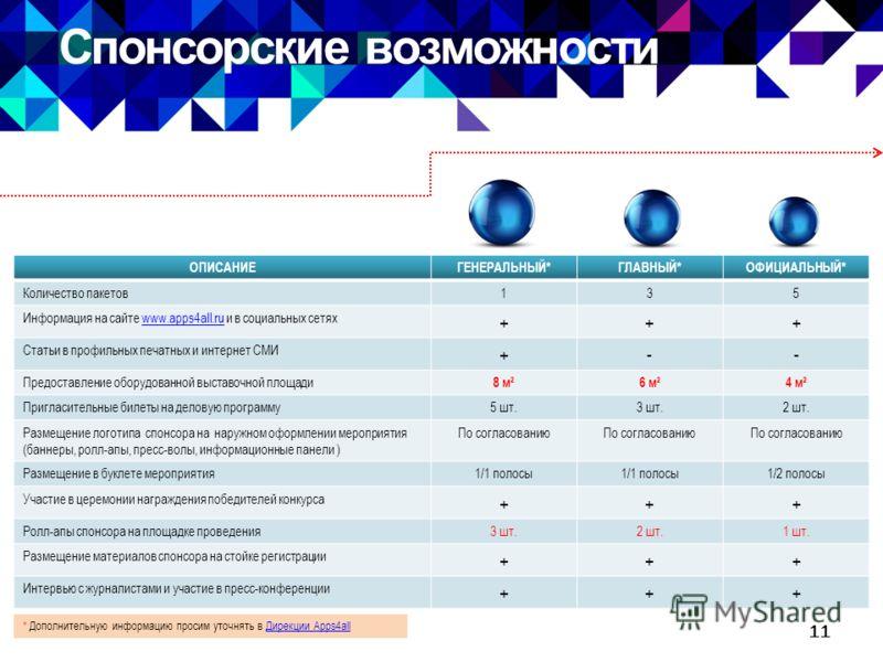 Спонсорские возможности 11 ОПИСАНИЕГЕНЕРАЛЬНЫЙ*ГЛАВНЫЙ*ОФИЦИАЛЬНЫЙ* Количество пакетов135 Информация на сайте www.apps4all.ru и в социальных сетяхwww.apps4all.ru +++ Статьи в профильных печатных и интернет СМИ +-- Предоставление оборудованной выставо