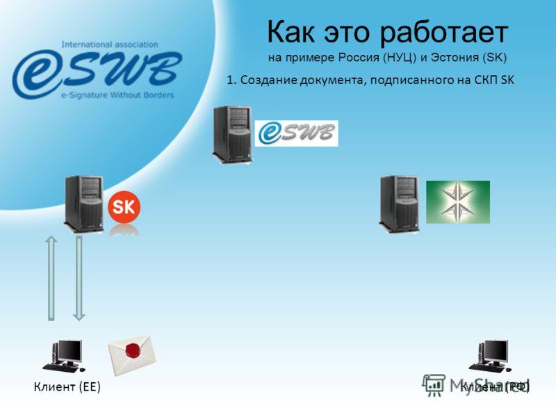 Клиент (ЕЕ)Клиент (РФ) 1. Создание документа, подписанного на СКП SK Как это работает на примере Россия (НУЦ) и Эстония (SK)