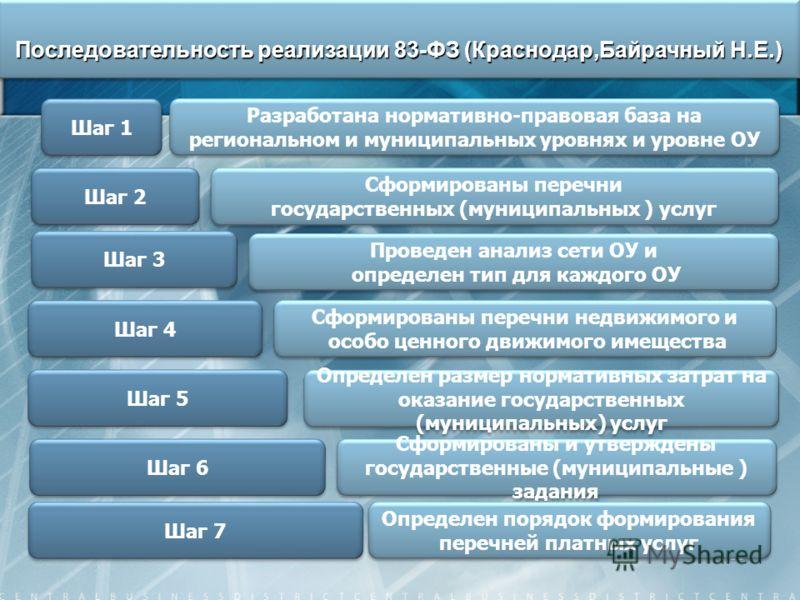 59 Последовательность реализации 83-ФЗ (Краснодар,Байрачный Н.Е.) Шаг 1 Разработана нормативно-правовая база на региональном и муниципальных уровнях и уровне ОУ Шаг 2 Сформированы перечни государственных (муниципальных ) услуг Сформированы перечни го