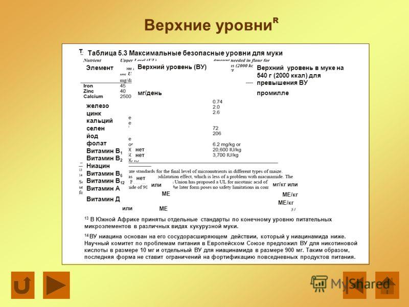 Верхние уровни R Таблица 5.3 Максимальные безопасные уровни для муки Элемент Верхний уровень (ВУ) железо цинк кальций селен йод фолат Витамин В 1 Витамин В 2 Ниацин Витамин В 6 Витамин В 12 Витамин А Витамин Д нет Верхний уровень в муке на 540 г (200